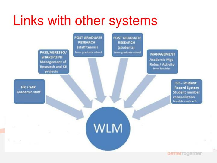Links with other systems