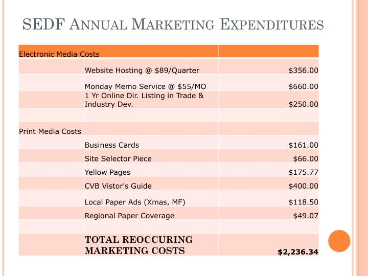 SEDF Annual Marketing Expenditures