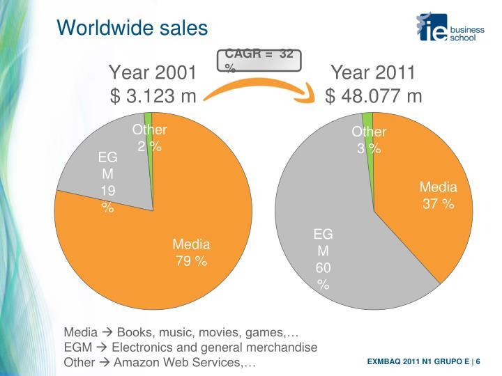 Worldwide sales