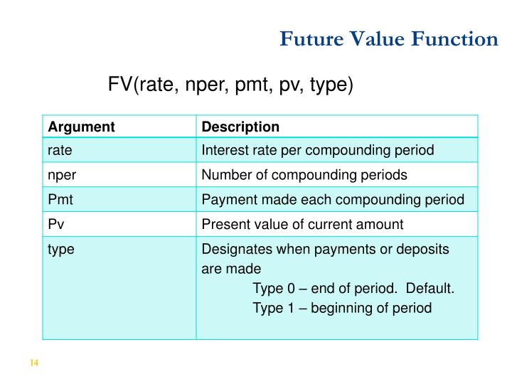 Future Value Function