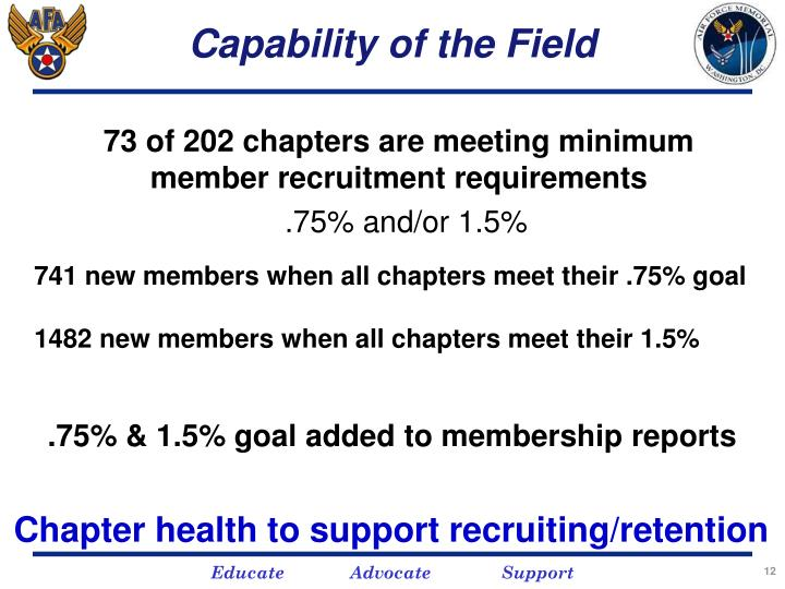 Capability of the Field