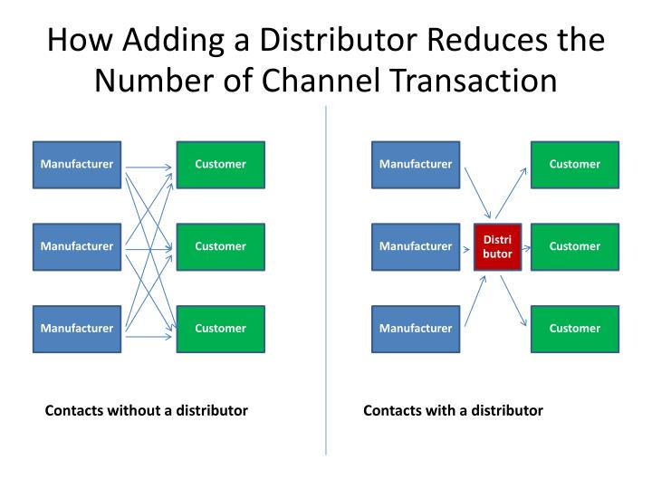 How Adding a Distributor Reduces the Number of Channel Transaction