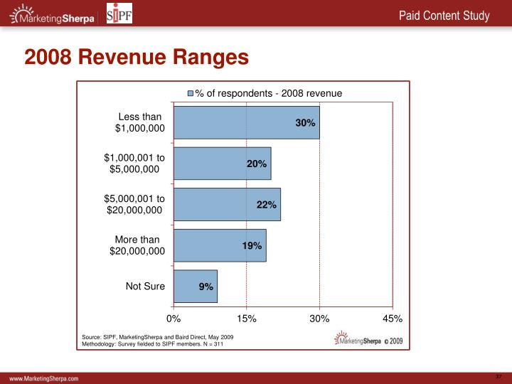 2008 Revenue Ranges