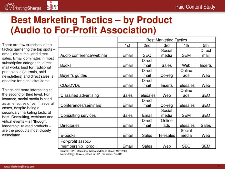 Best Marketing Tactics – by Product