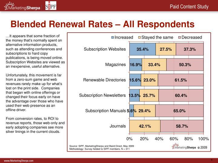 Blended Renewal Rates – All Respondents