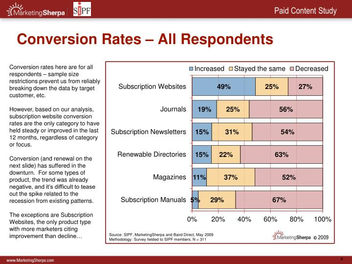 Conversion Rates – All Respondents