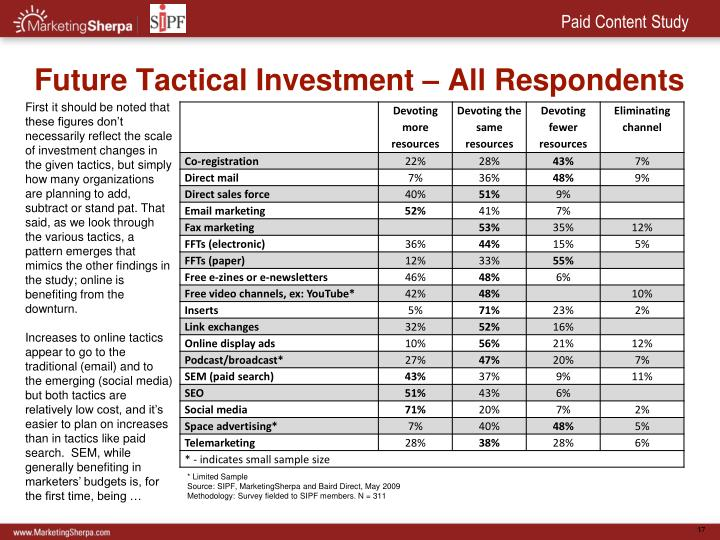 Future Tactical Investment – All Respondents