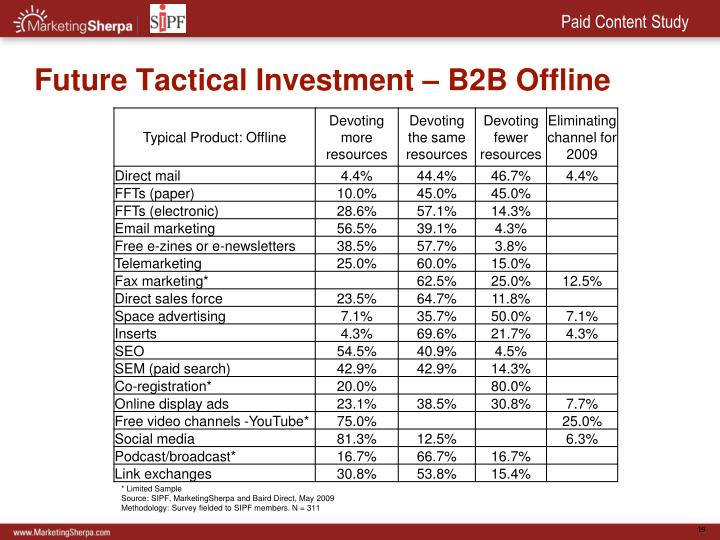 Future Tactical Investment – B2B Offline