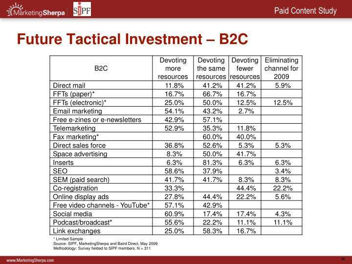 Future Tactical Investment – B2C