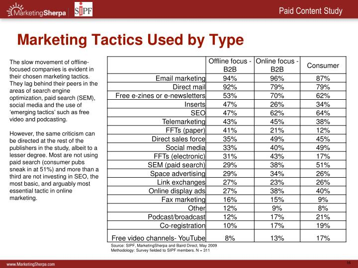 Marketing Tactics Used by Type