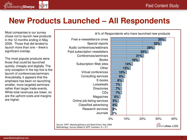 New Products Launched – All Respondents