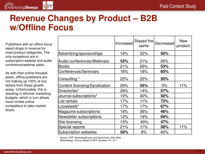 Revenue Changes by Product – B2B w/Offline Focus