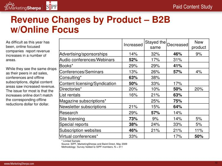 Revenue Changes by Product – B2B w/Online Focus