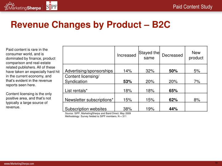 Revenue Changes by Product – B2C