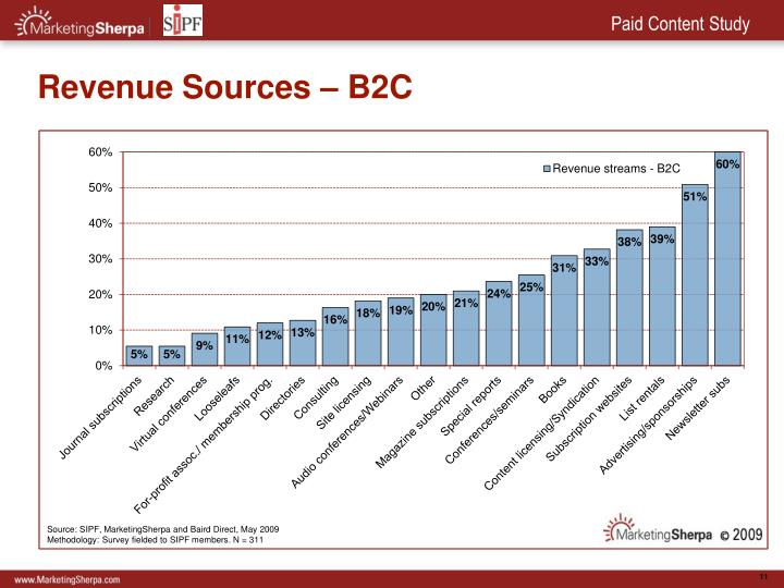 Revenue Sources – B2C
