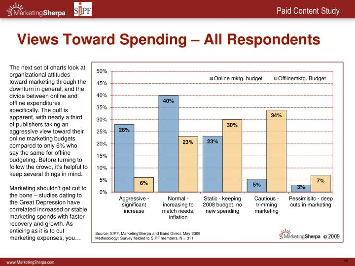 Views Toward Spending – All Respondents