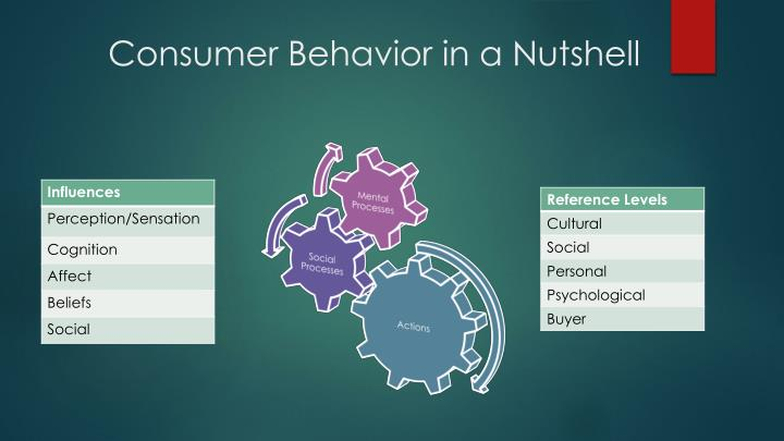 consumer research methods Consumer research methods: creating engagement between marketers and their consumers.