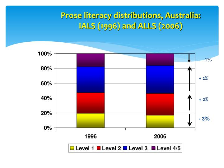 Prose literacy distributions, Australia: