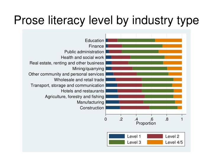 Prose literacy level by industry type