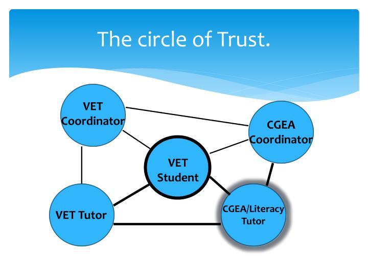 The circle of Trust.