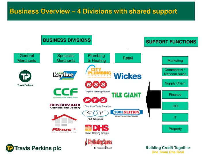 Business Overview – 4 Divisions with shared support