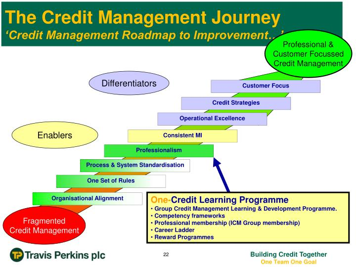 The Credit Management Journey