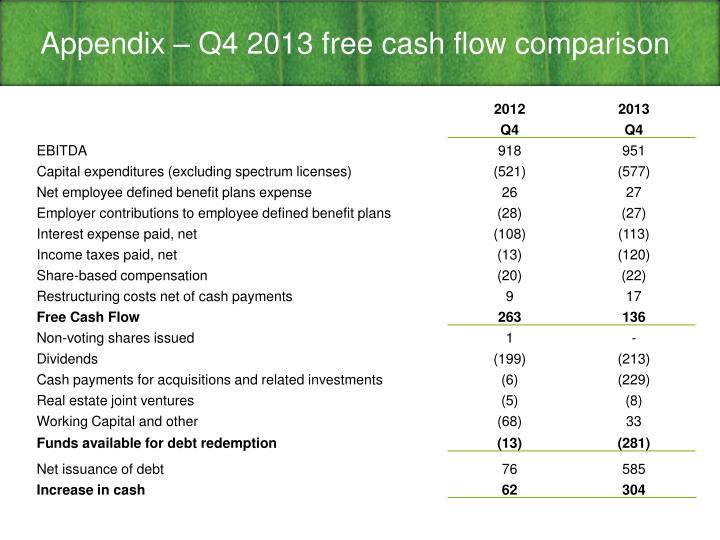 Appendix – Q4 2013 free cash flow comparison