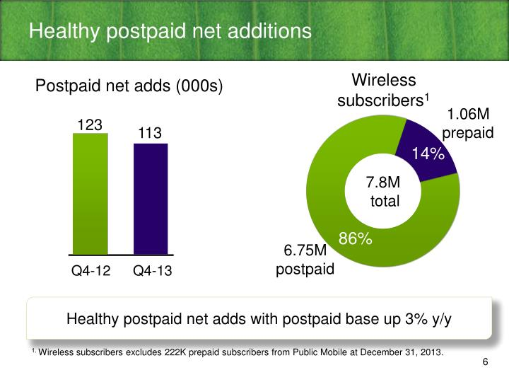 Healthy postpaid net additions
