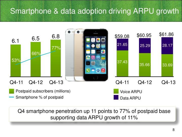 Smartphone & data adoption driving ARPU growth