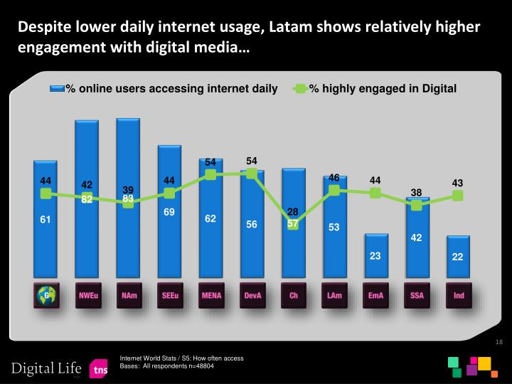 Despite lower daily internet usage, Latam shows relatively higher engagement with digital