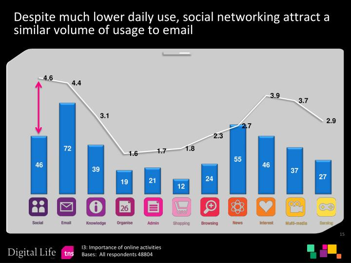Despite much lower daily use, social networking attract a similar volume of usage