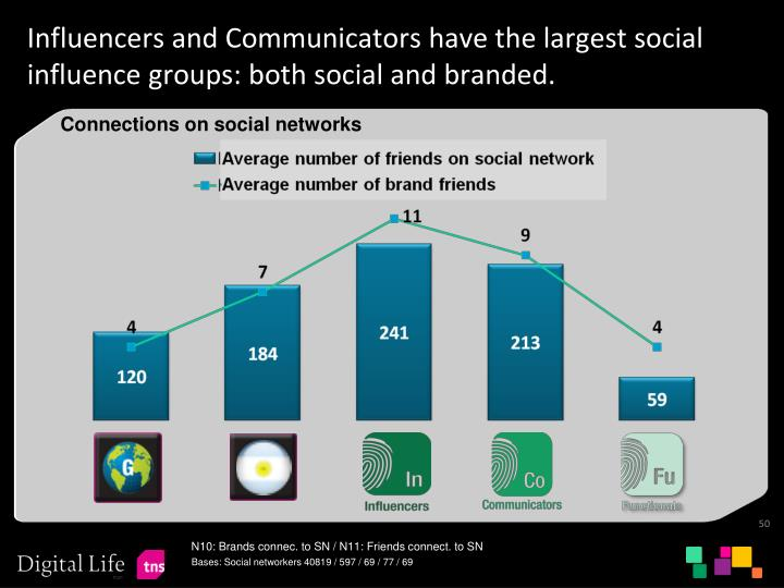 Influencers and Communicators have the largest social influence groups: both social and branded