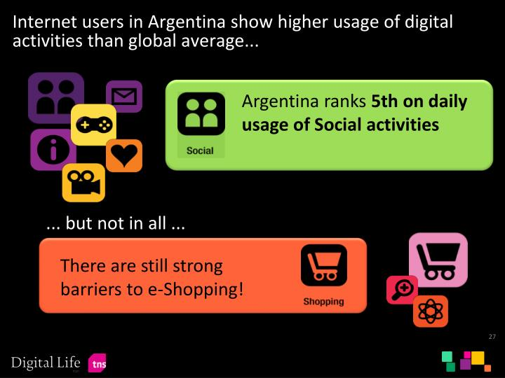 Internet users in Argentina show higher usage of digital activities than global average...