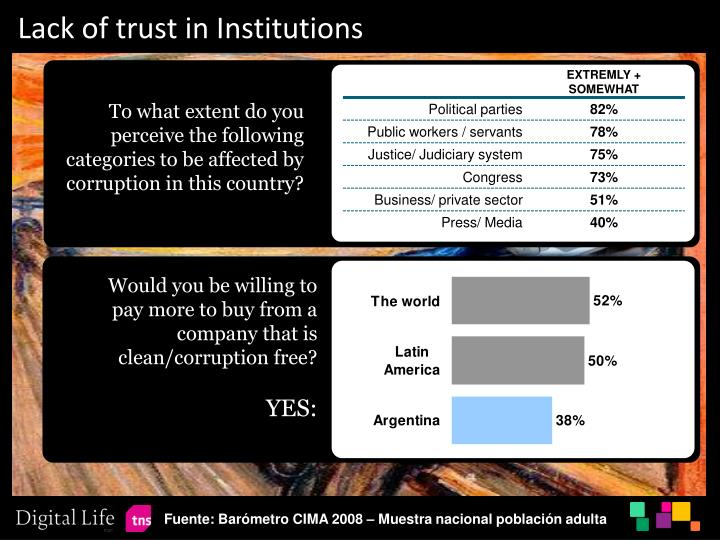 Lack of trust in Institutions