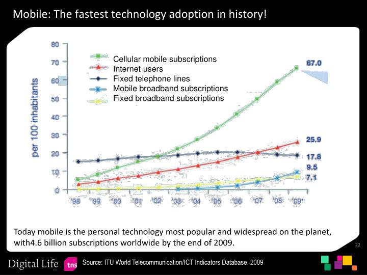 Mobile: The fastest technology adoption in history!