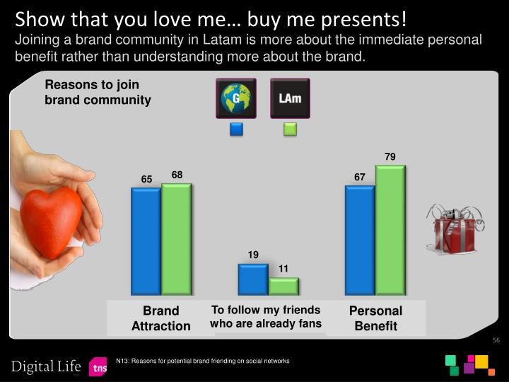Show that you love me… buy me presents!