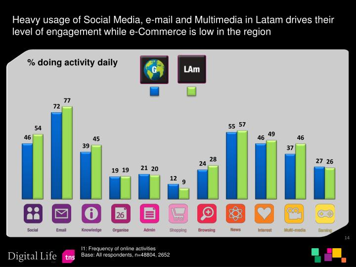 Heavy usage of Social Media, e-mail and Multimedia in Latam drives their level of engagement while e-Commerce is low in