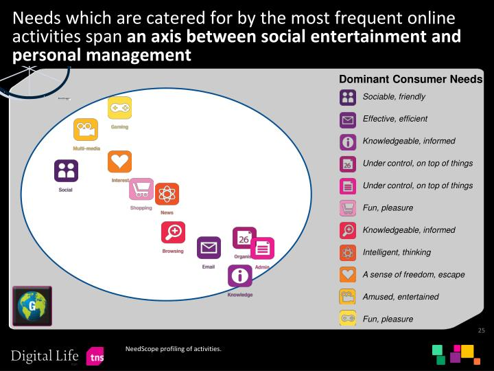 Needs which are catered for by the most frequent online activities span