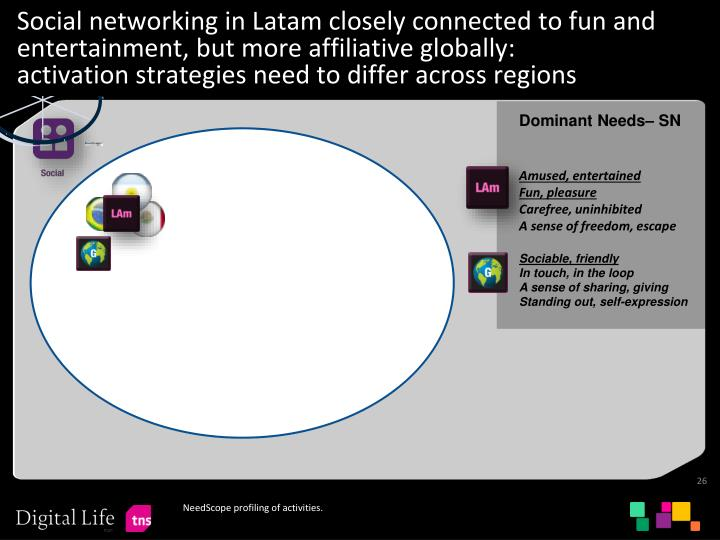 Social networking in Latam closely connected to fun and entertainment, but more