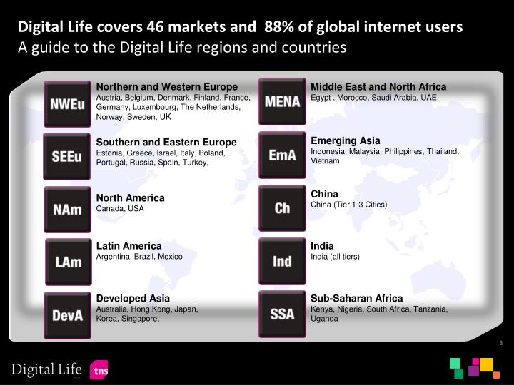Digital Life covers 46 markets and  88% of global internet users