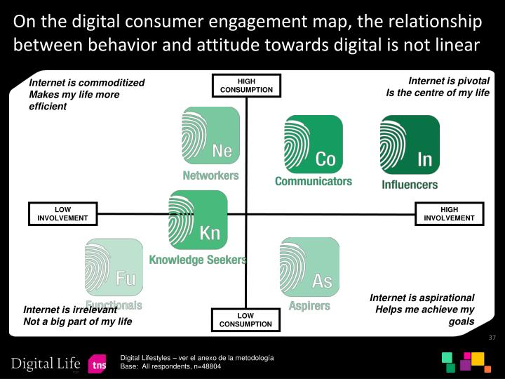 On the digital consumer engagement map, the relationship between