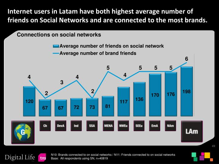 Internet users in Latam have both highest average number of friends on Social Networks and are connected to the most