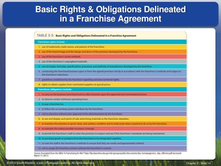 Basic Rights & Obligations Delineated