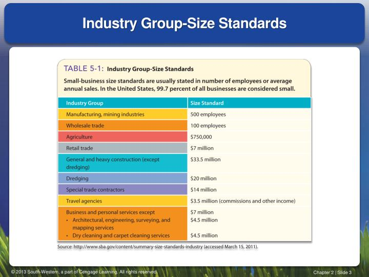 Industry group size standards