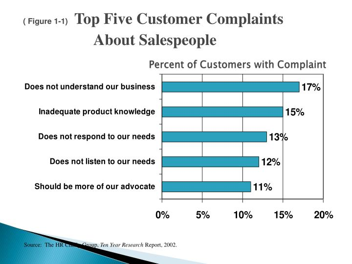 Percent of customers with complaint