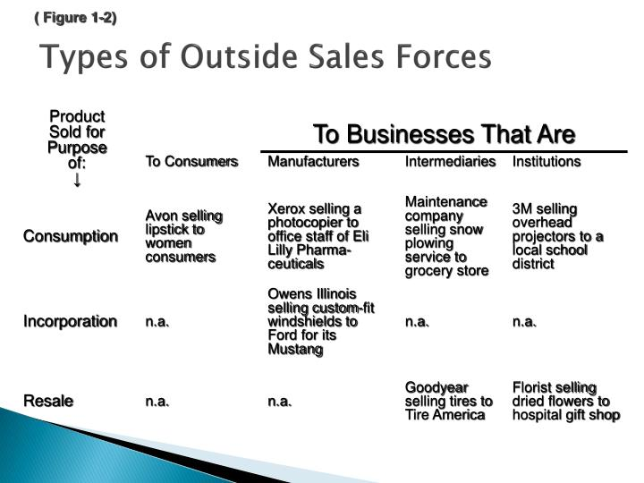 Types of outside sales forces