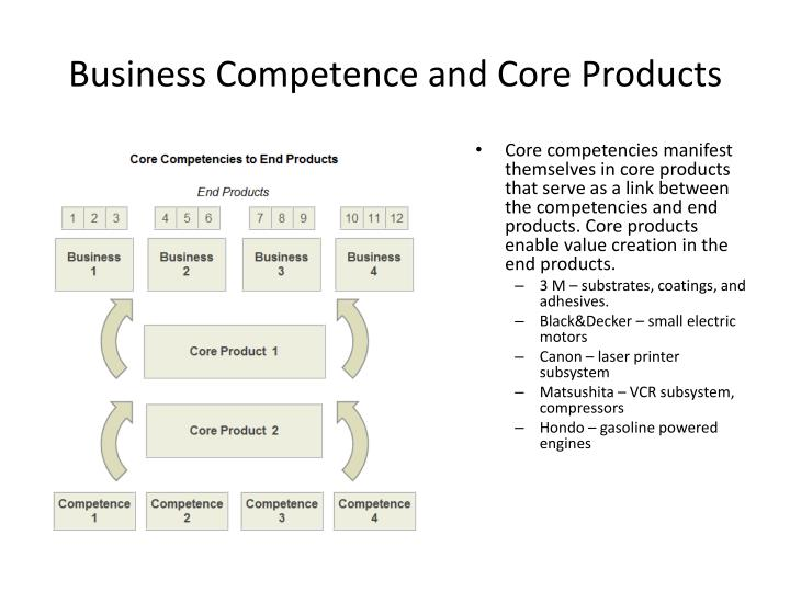 Business Competence and Core Products