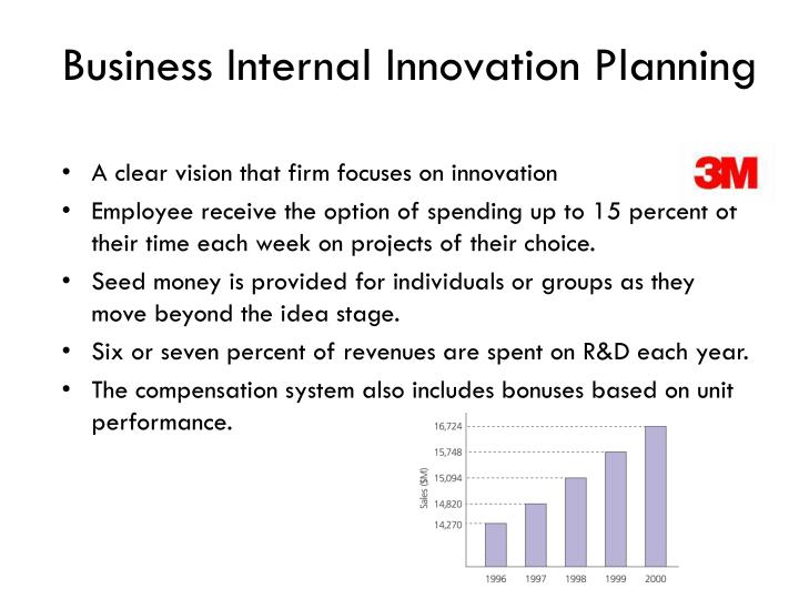Business Internal Innovation Planning