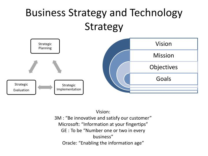 Business Strategy and Technology Strategy