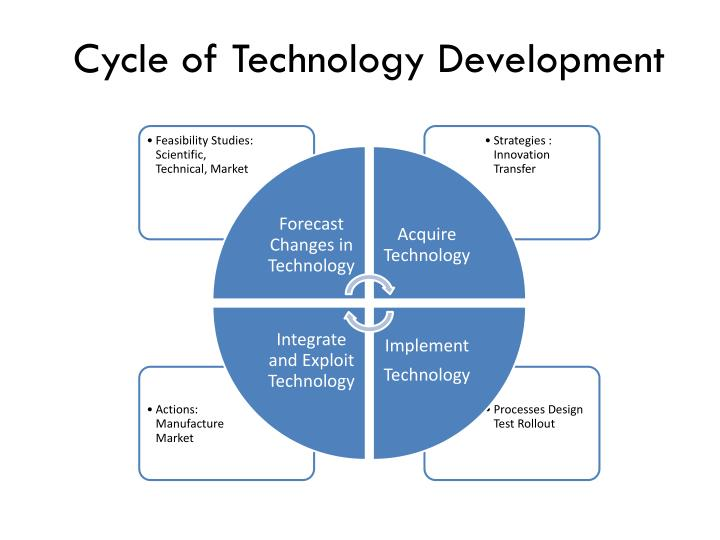 Cycle of Technology Development